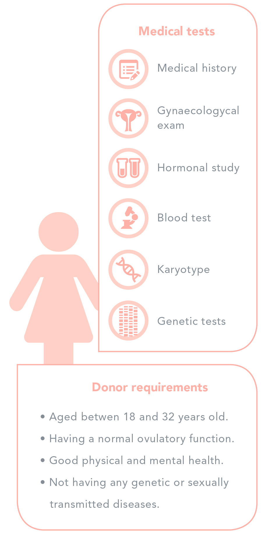Donor selection and performed tests - Women